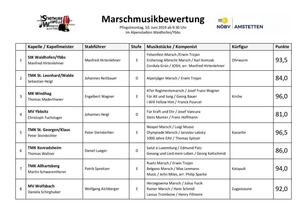 Ergebnisse MMBW Waidhofen 2019